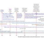 Financial-System-Timeline