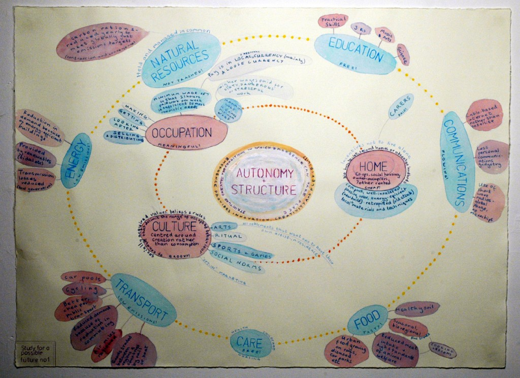 MInd Map of alternative form of social organisation
