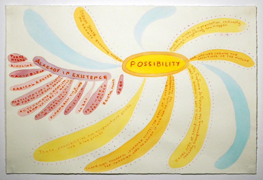 Mind map of possibilities